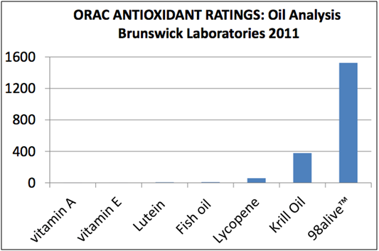orac-antioxidant-ratings